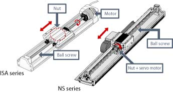 NS actuator explanation